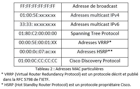Adresses MAC particulières