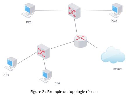 Principaux équipements d'un réseau