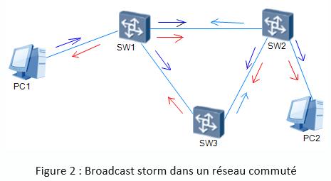 Broadcast storm dans un réseau commuté