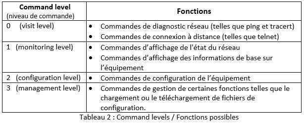 Tableau 2 : Command levels / Fonctions possibles