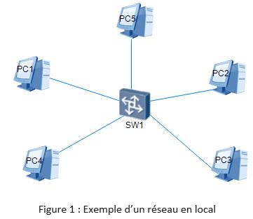 Exemple d'un réseau local