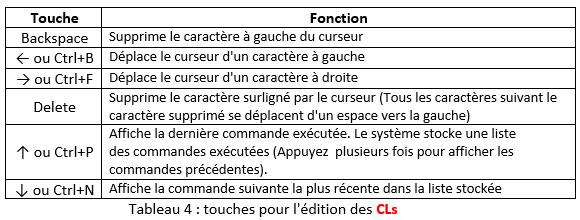 Tableau 4 : touches pour l'édition des CLs