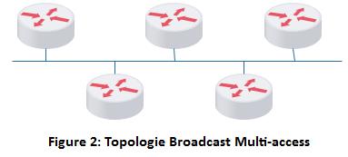 Topologie Broadcast Multi-access