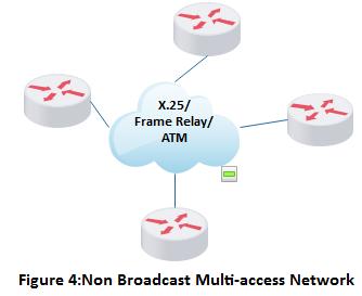 Topologie Non Broadcast Multi-Access Network